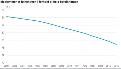 Church members in relation to Denmark's population since 2002. Graph: Statistics Denmark